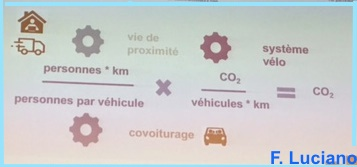 Syst.vélo = 0 co2