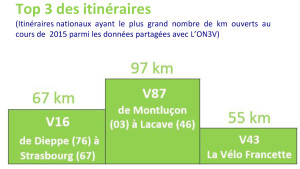 TOP 3 ITINERAIRES - DRC
