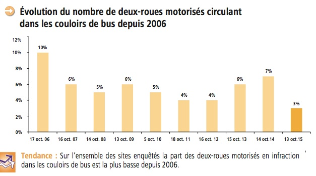 Motos-couloirs bus